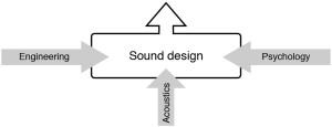 Sound Design Chart